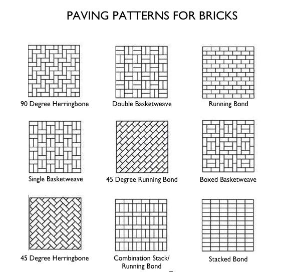 Common brick patterns, courtesy of Rubio&#8